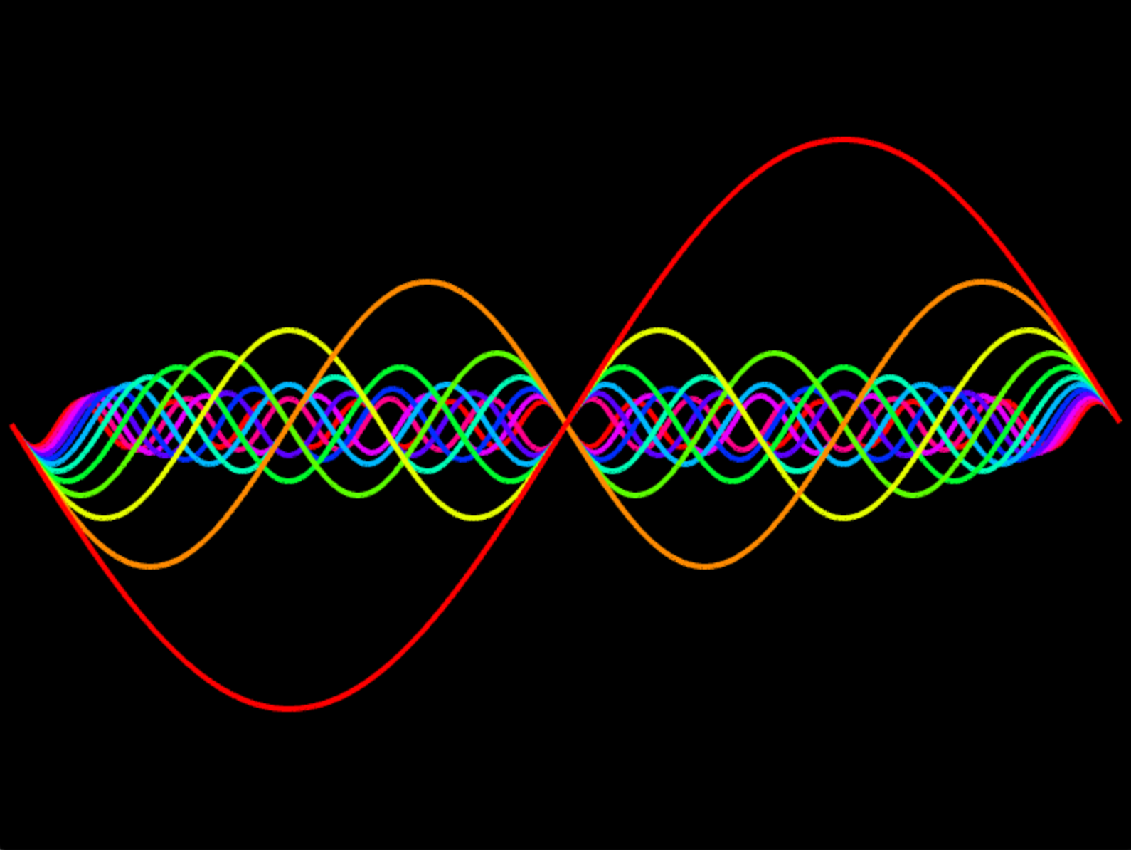 Sinusoidal wave forms in harmonic frequencies